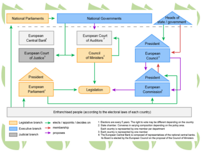 Eu-organizational-chart-cover